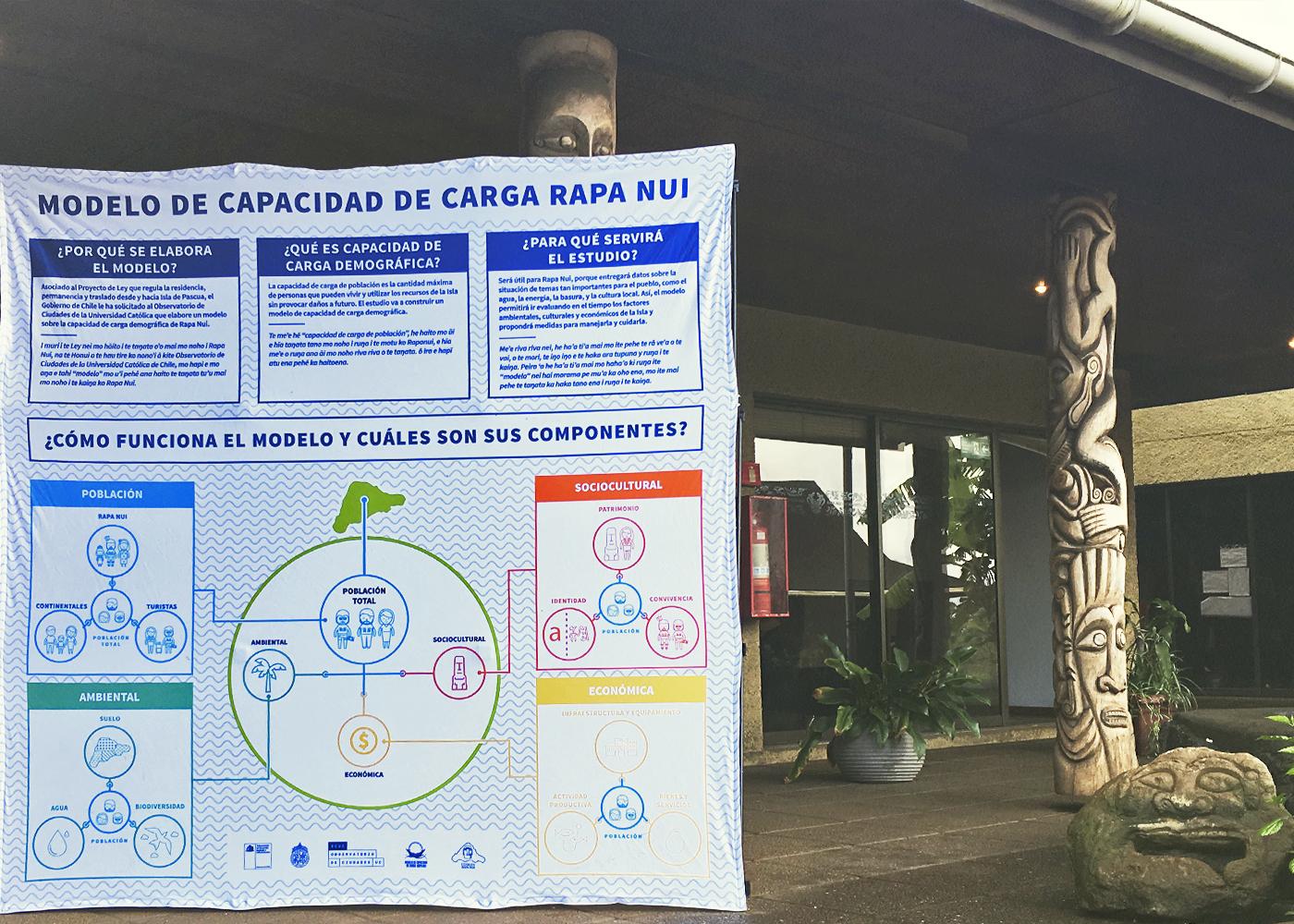Modelo de capacidad de carga demográfica para el territorio de Isla de Pascua (MCCIP)