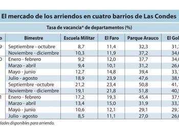 LUN: Barrios El Golf y Parque Arauco tienen 26% de departamentos para arriendos vacantes