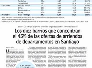 LUN | Los diez barrios que concentran el 45% de las ofertas de arriendos de departamentos en Santiago.
