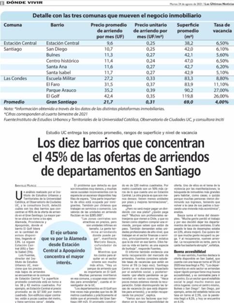 LUN   Los diez barrios que concentran el 45% de las ofertas de arriendos de departamentos en Santiago.