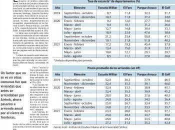 LUN | Barrios El golf y Parque Arauco tienen 26% de departamentos para arriendos vacantes.