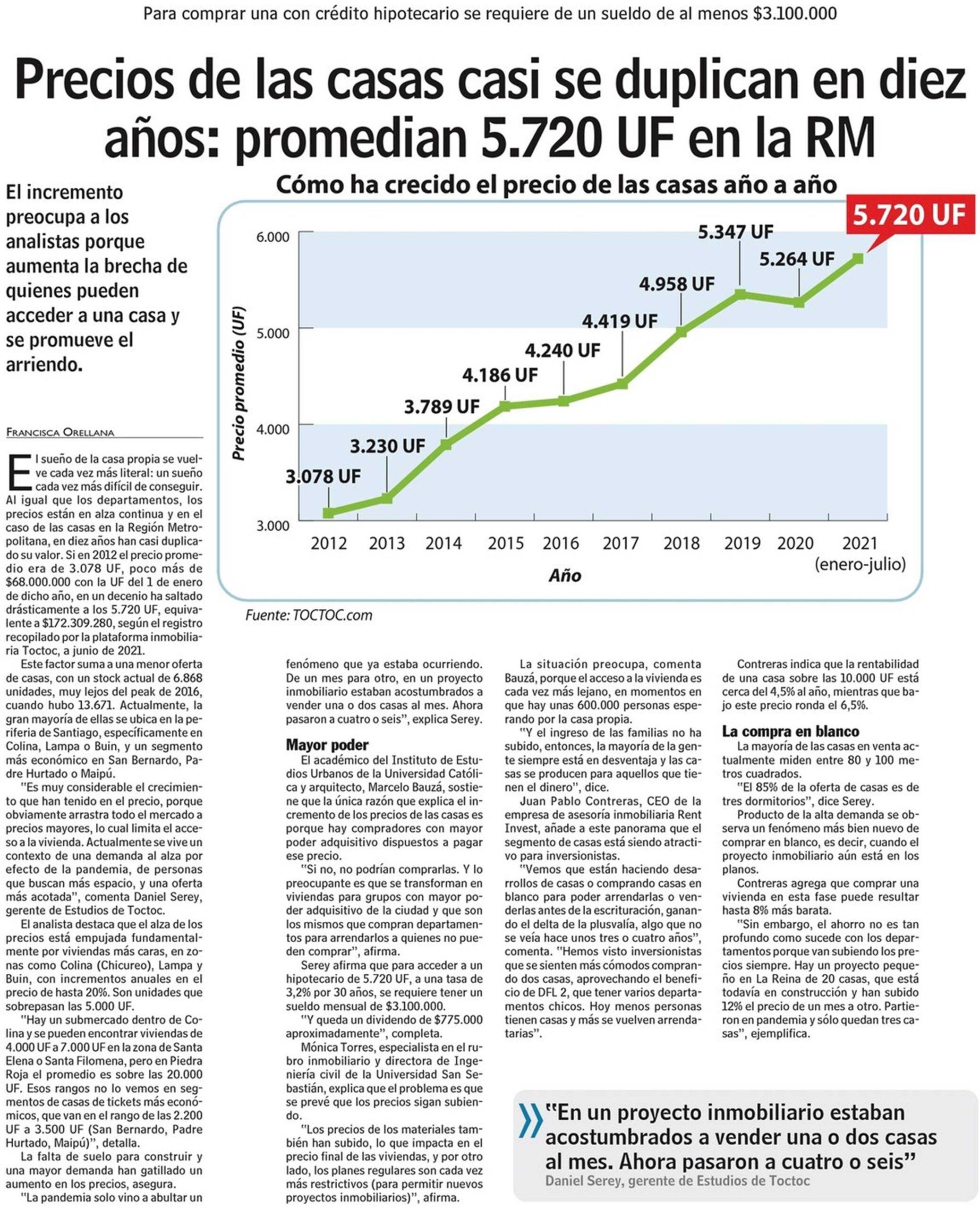 (LUN) Precios de las casas casi se duplican en diez años: promedian 5.720 UF en la RM